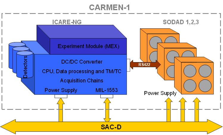 bpc_carmen1-description-fonctionnelle_en.png