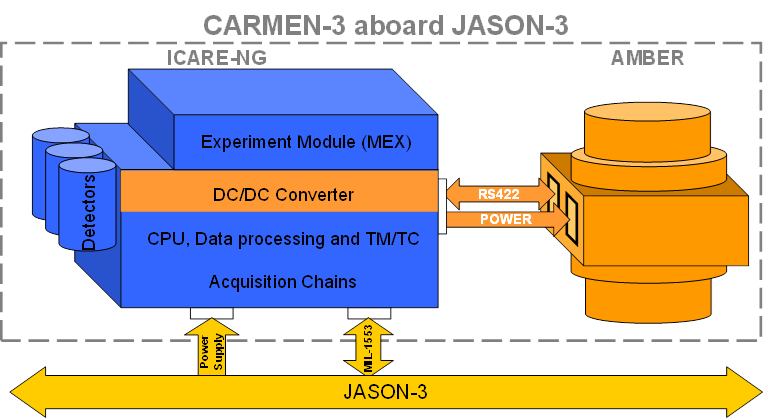 bpc_carmen3-description-fonctionnelle_en.png